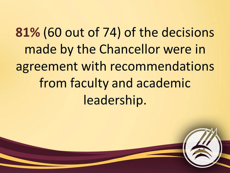 81% (60 out of 74) of the decisions made by the Chancellor were in agreement with recommendations from faculty and academic leadership.