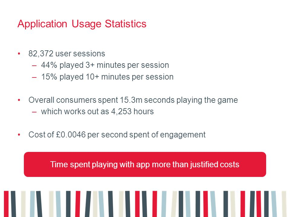 Application Usage Statistics 82,372 user sessions –44% played 3+ minutes per session –15% played 10+ minutes per session Overall consumers spent 15.3m seconds playing the game –which works out as 4,253 hours Cost of £ per second spent of engagement Time spent playing with app more than justified costs