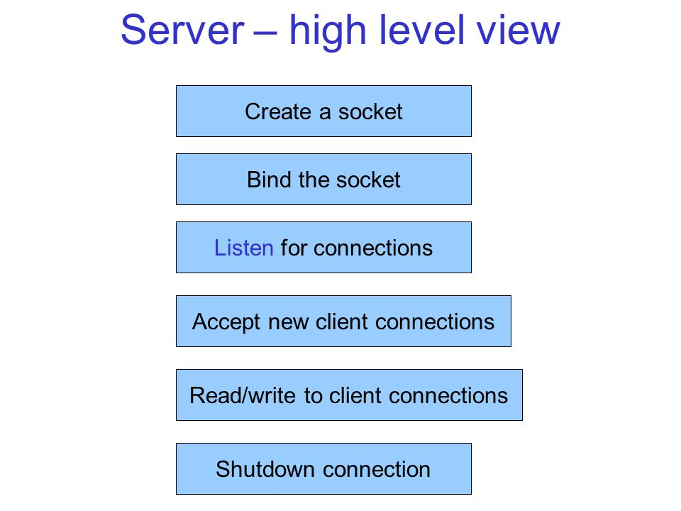 Server – high level view Create a socket Bind the socket Listen for connections Accept new client connections Read/write to client connections Shutdown connection