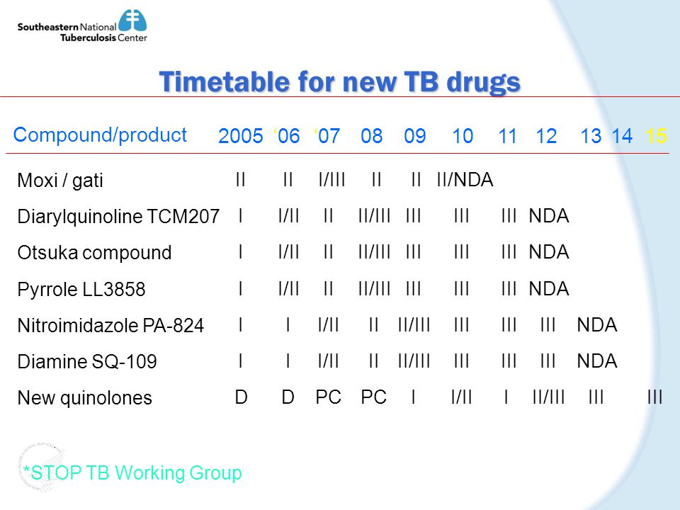 Timetable for new TB drugs Compound/product 200506070809101112131415 Moxi / gati Diarylquinoline TCM207 Otsuka compound Pyrrole LL3858 Nitroimidazole PA-824 Diamine SQ-109 New quinolones II I D II I/II I D II/III II I/II PC III II/III II PC III II/III I III/NDA III I/II III I NDA III II/III NDA III *STOP TB Working Group