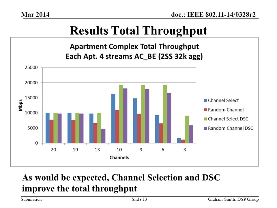 doc.: IEEE /0328r2 Submission Results Total Throughput Graham Smith, DSP GroupSlide 13 As would be expected, Channel Selection and DSC improve the total throughput Mar 2014