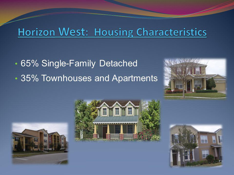 65% Single-Family Detached 35% Townhouses and Apartments