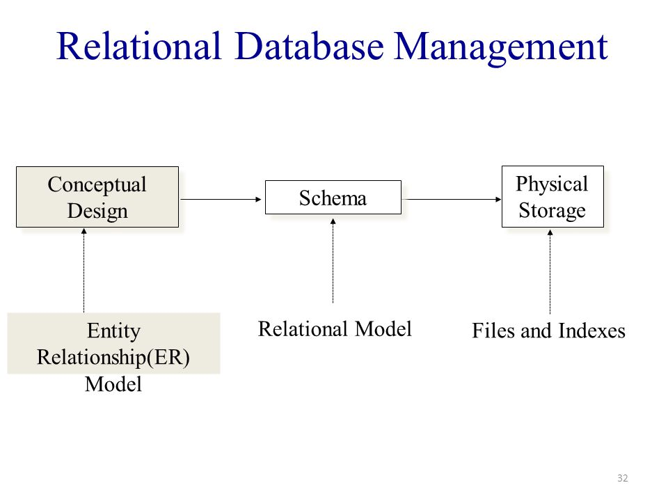 Cs 440 database management systems 1 introduction ppt download 32 relational database management 32 conceptual design physical storage schema entity relationshiper model relational model files and indexes ccuart Images
