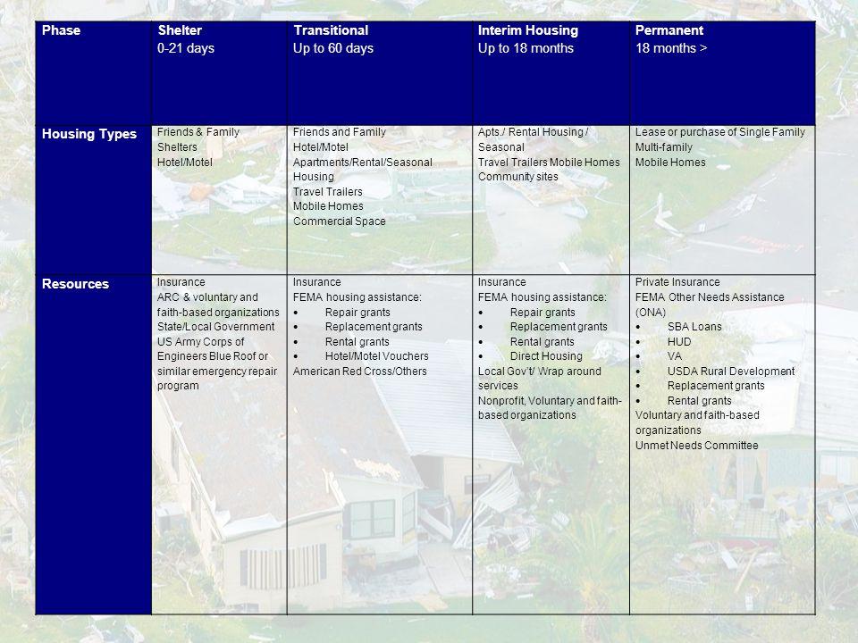 Leon County Post-Disaster Redevelopment Plan  Leon County