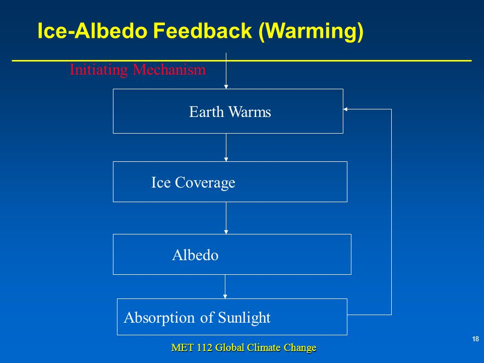 18 MET 112 Global Climate Change Ice-Albedo Feedback (Warming) Earth Warms Ice Coverage Albedo Absorption of Sunlight Initiating Mechanism