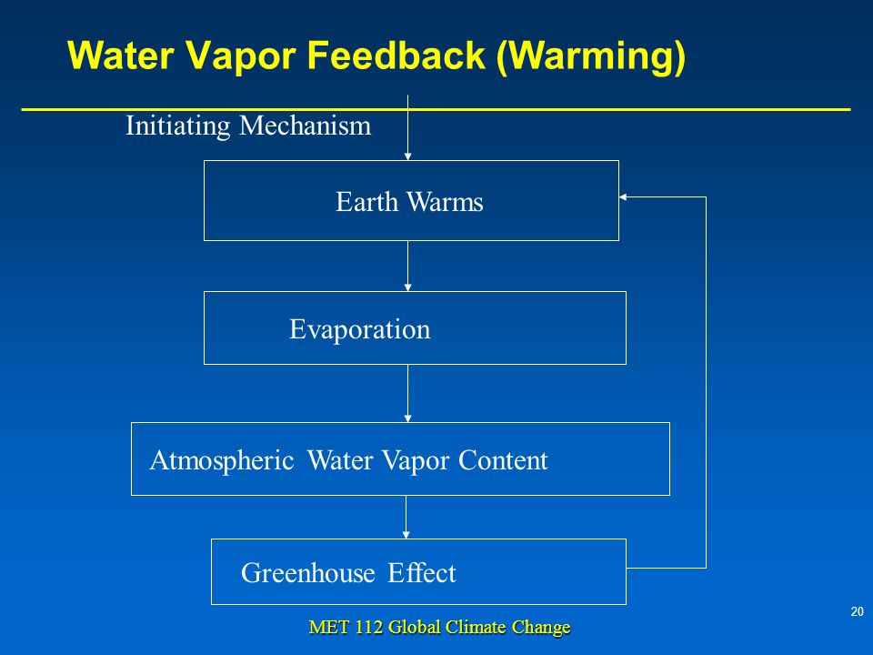 20 MET 112 Global Climate Change Water Vapor Feedback (Warming) Earth Warms Evaporation Atmospheric Water Vapor Content Greenhouse Effect Initiating Mechanism