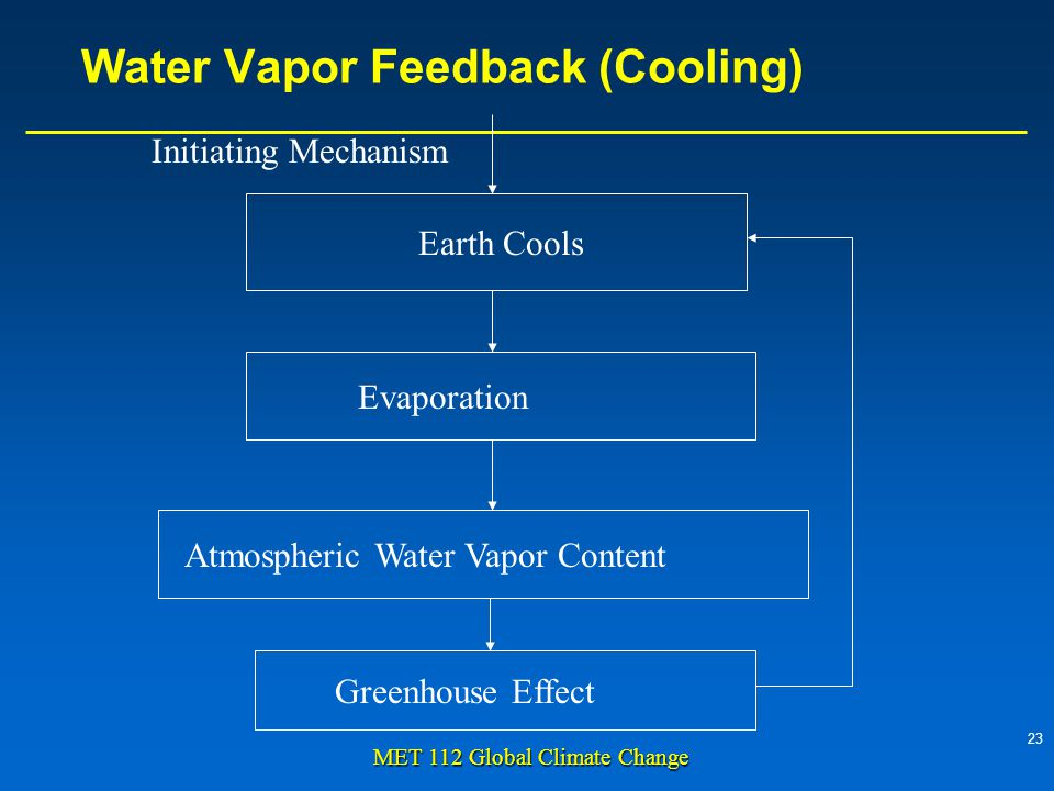 23 MET 112 Global Climate Change Water Vapor Feedback (Cooling) Earth Cools Evaporation Atmospheric Water Vapor Content Greenhouse Effect Initiating Mechanism