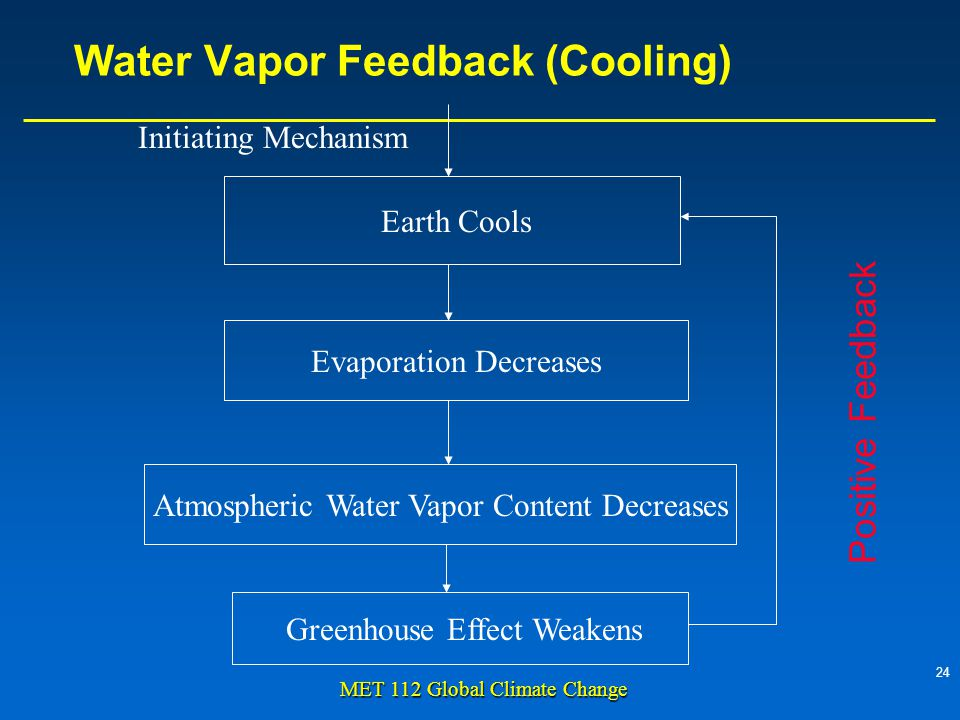 24 MET 112 Global Climate Change Water Vapor Feedback (Cooling) Earth Cools Evaporation Decreases Atmospheric Water Vapor Content Decreases Greenhouse Effect Weakens Initiating Mechanism Positive Feedback