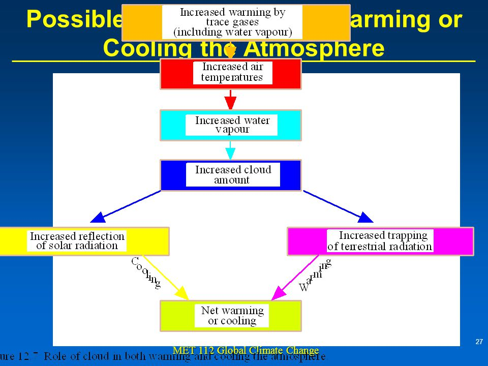 27 MET 112 Global Climate Change Possible Role of Cloud in Warming or Cooling the Atmosphere