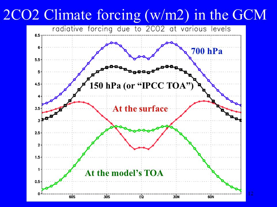12 2CO2 Climate forcing (w/m2) in the GCM 700 hPa 150 hPa (or IPCC TOA) At the surface At the models TOA