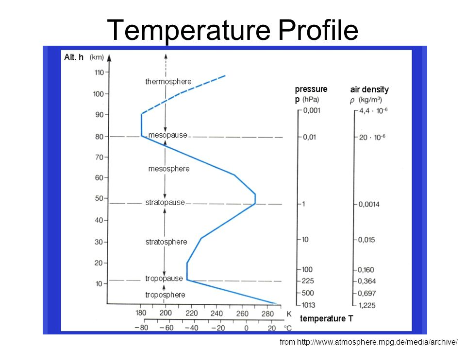 Temperature Profile from