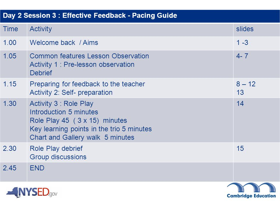 Day 2 Session 3 : Effective Feedback - Pacing Guide TimeActivityslides 1.00Welcome back / Aims Common features Lesson Observation Activity 1 : Pre-lesson observation Debrief Preparing for feedback to the teacher Activity 2: Self- preparation 8 – Activity 3 : Role Play Introduction 5 minutes Role Play 45 ( 3 x 15) minutes Key learning points in the trio 5 minutes Chart and Gallery walk 5 minutes Role Play debrief Group discussions END