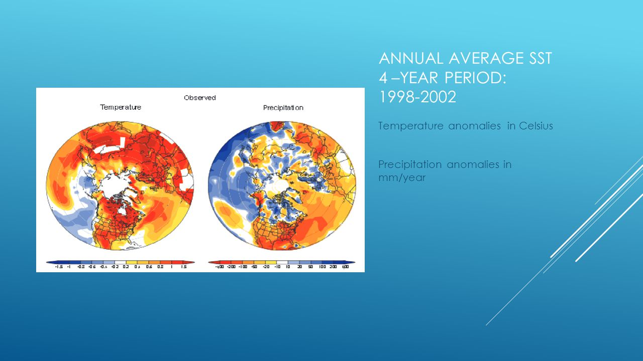 ANNUAL AVERAGE SST 4 –YEAR PERIOD: Temperature anomalies in Celsius Precipitation anomalies in mm/year