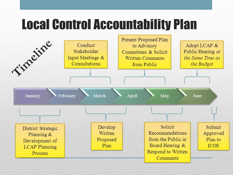 Local Control Accountability Plan JanuaryFebruaryMarchAprilMayJune District Strategic Planning & Development of LCAP Planning Process Conduct Stakeholder Input Meetings & Consultations Conduct Stakeholder Input Meetings & Consultations Develop Written Proposed Plan Develop Written Proposed Plan Present Proposed Plan to Advisory Committees & Solicit Written Comments from Public Solicit Recommendations from the Public in Board Hearing & Respond to Written Comments Adopt LCAP & Public Hearing at the Same Time as the Budget Timeline Submit Approved Plan to ICOE