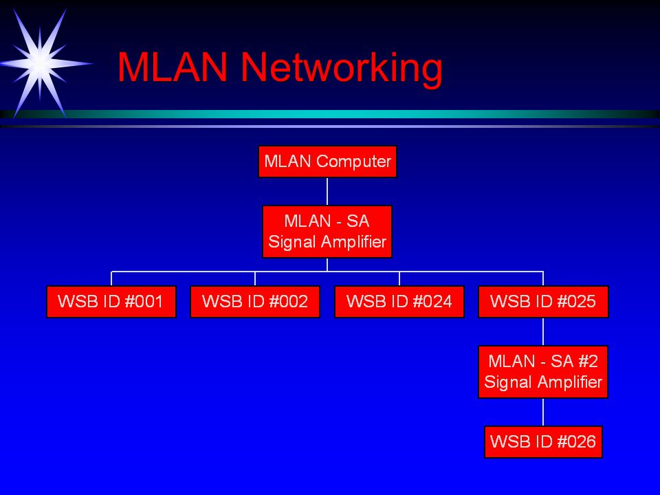 MLAN Networking