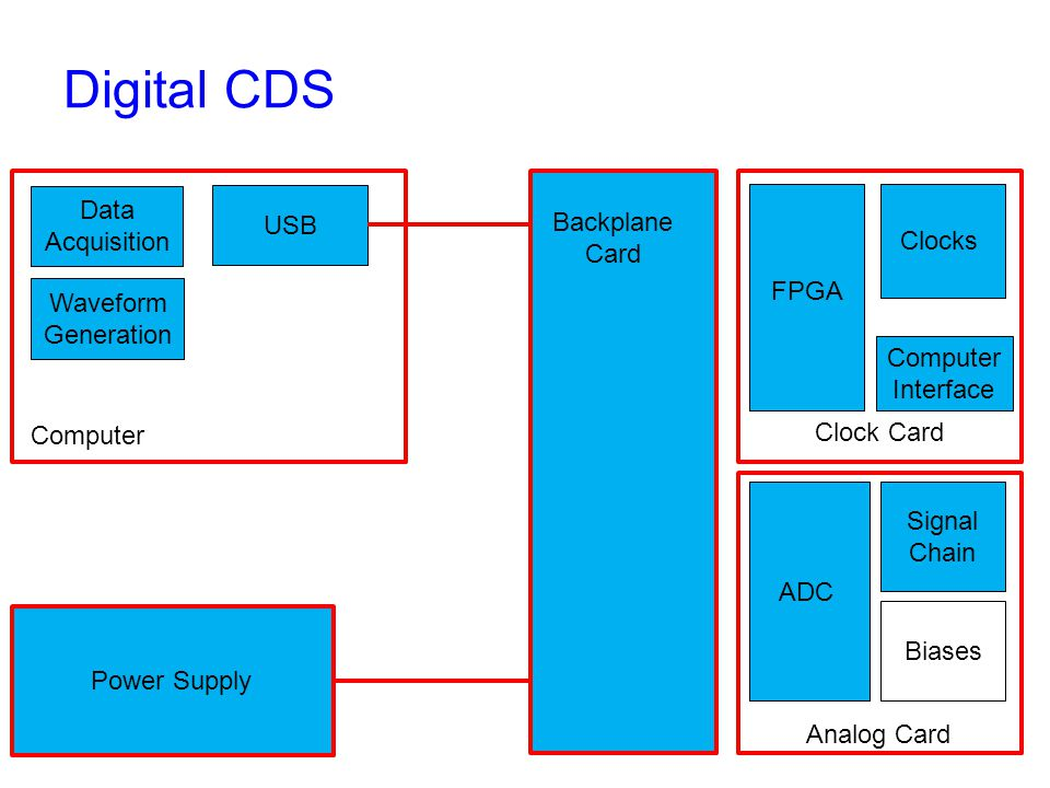 Digital CDS Backplane Card Clock Card Analog Card Computer Interface FPGA Clocks ADC Signal Chain Biases Power Supply Computer USB Data Acquisition Waveform Generation