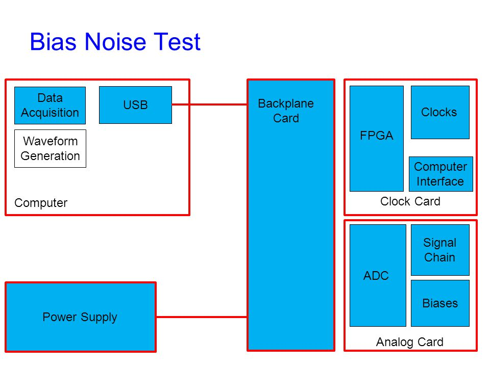 Bias Noise Test Backplane Card Clock Card Analog Card Computer Interface FPGA Clocks ADC Signal Chain Biases Power Supply Computer USB Data Acquisition Waveform Generation