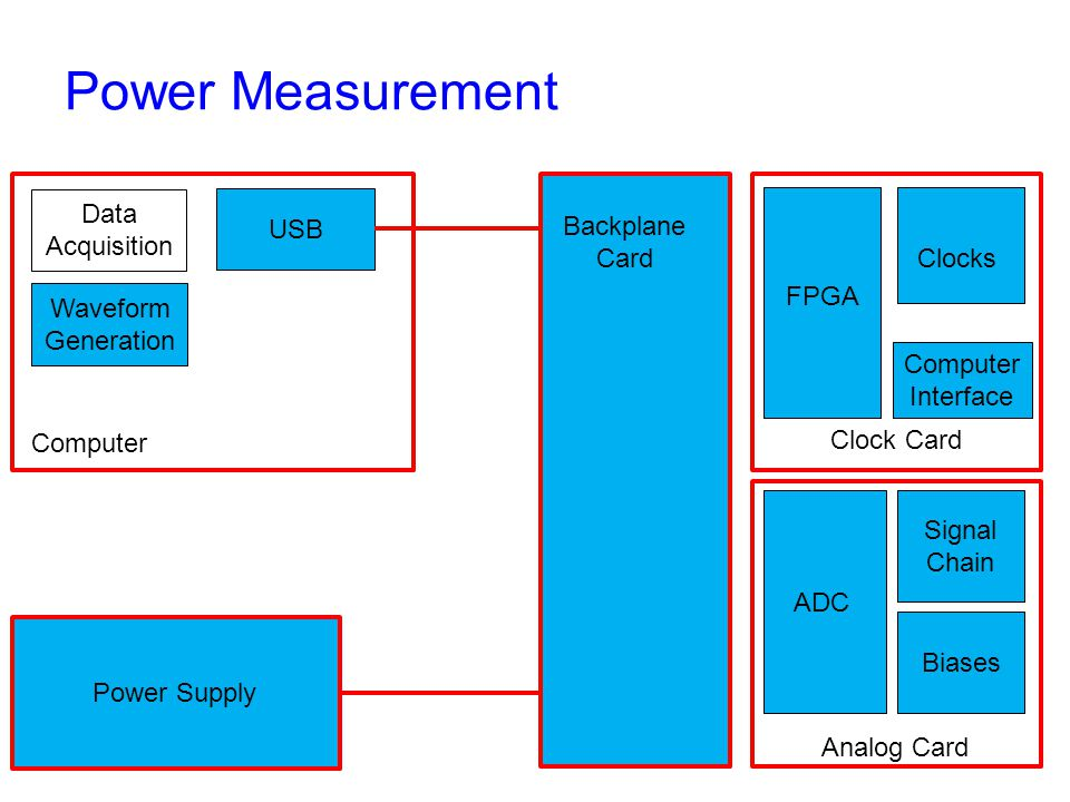 Power Measurement Backplane Card Clock Card Analog Card Computer Interface FPGA Clocks ADC Signal Chain Biases Power Supply Computer USB Data Acquisition Waveform Generation