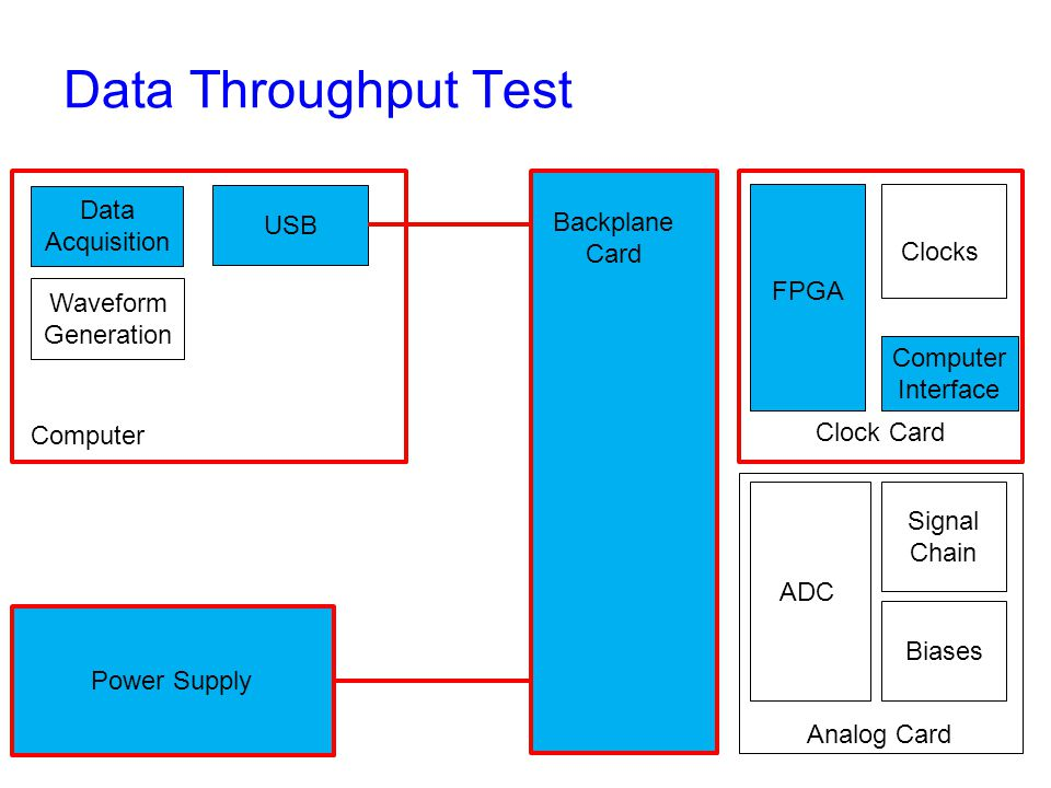 Data Throughput Test Backplane Card Clock Card Analog Card Computer Interface FPGA Clocks ADC Signal Chain Biases Power Supply Computer USB Data Acquisition Waveform Generation