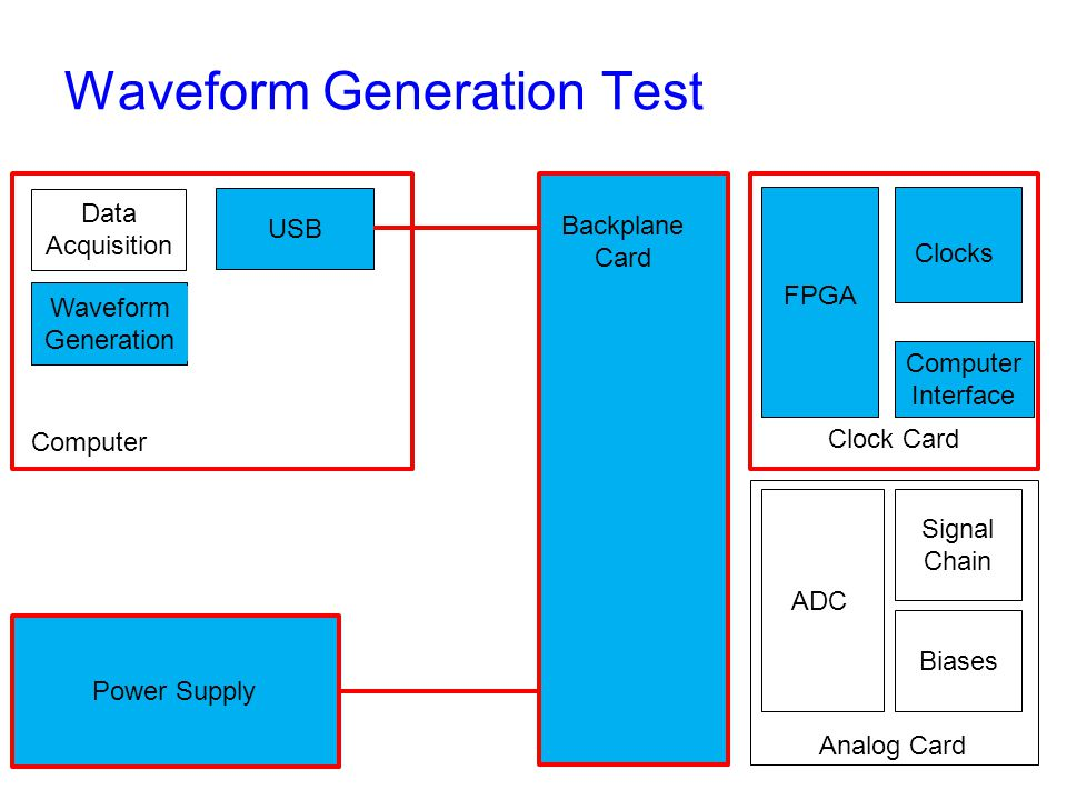 Waveform Generation Test Backplane Card Clock Card Analog Card Computer Interface FPGA Clocks ADC Signal Chain Biases Power Supply Computer USB Data Acquisition Waveform Generation