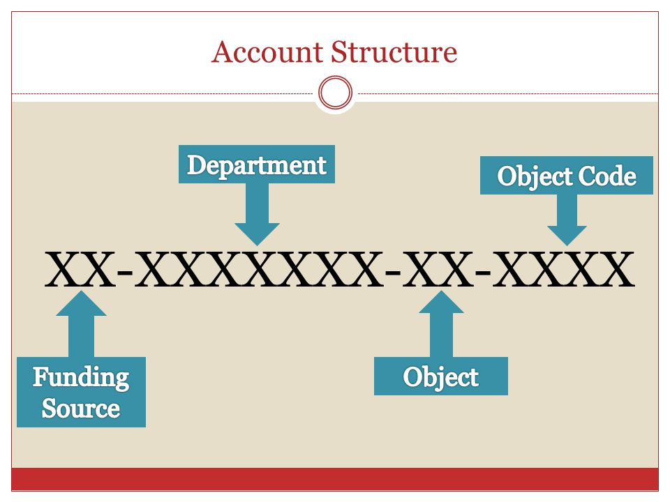 Account Structure XX-XXXXXXX-XX-XXXX