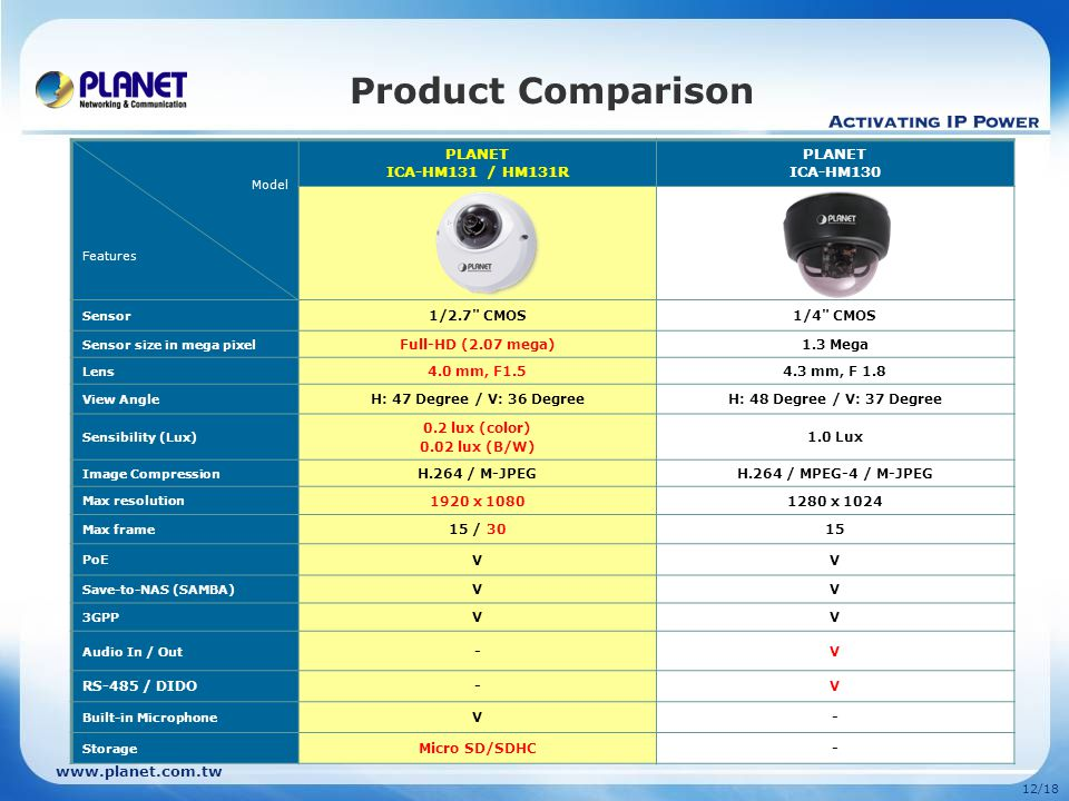 12/18 Product Comparison Model Features PLANET ICA-HM131 / HM131R PLANET ICA-HM130 Sensor 1/2.7 CMOS1/4 CMOS Sensor size in mega pixel Full-HD (2.07 mega)1.3 Mega Lens 4.0 mm, F mm, F 1.8 View Angle H: 47 Degree / V: 36 DegreeH: 48 Degree / V: 37 Degree Sensibility (Lux) 0.2 lux (color) 0.02 lux (B/W) 1.0 Lux Image Compression H.264 / M-JPEGH.264 / MPEG-4 / M-JPEG Max resolution 1920 x x 1024 Max frame 15 / 3015 PoE VV Save-to-NAS (SAMBA) VV 3GPP VV Audio In / Out -V RS-485 / DIDO-V Built-in Microphone V- Storage Micro SD/SDHC-