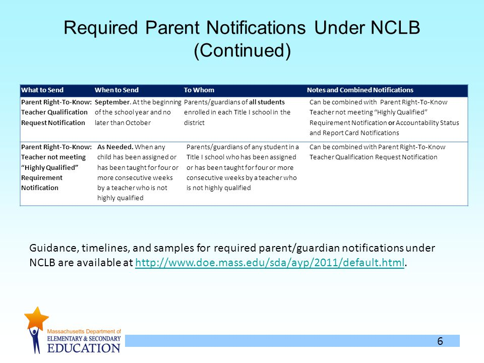 6 Required Parent Notifications Under NCLB (Continued) What to SendWhen to SendTo WhomNotes and Combined Notifications Parent Right-To-Know: Teacher Qualification Request Notification September.