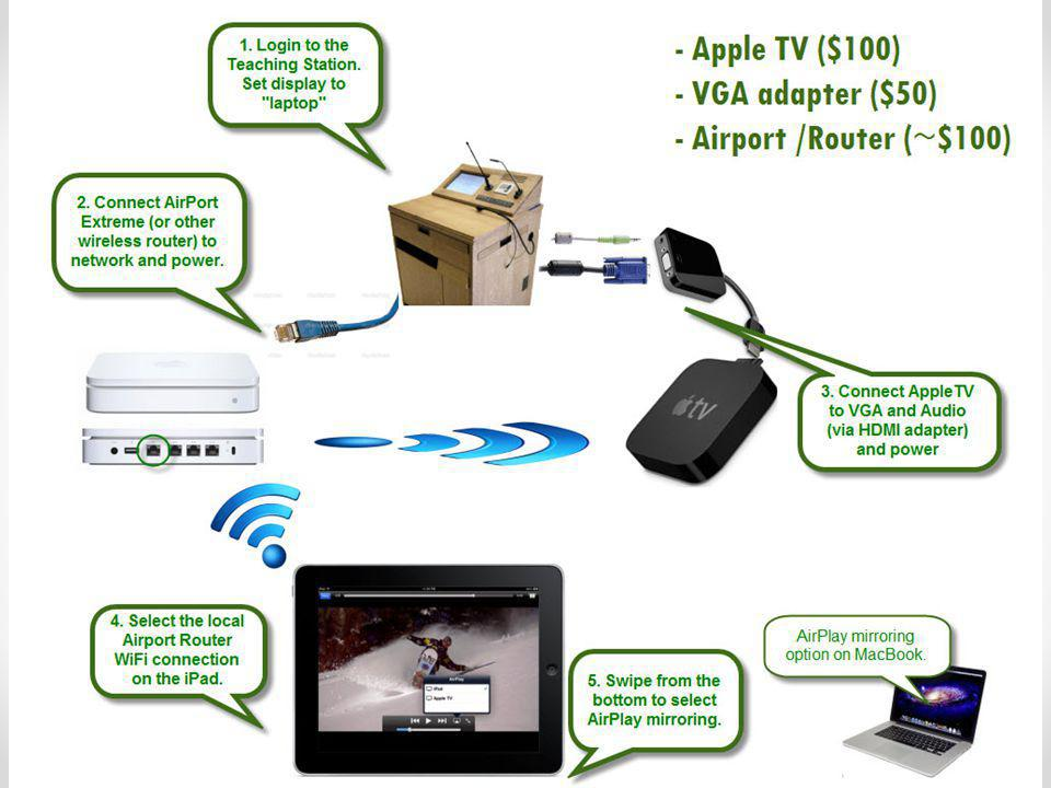 Wireless display of Apple / iOS devices AirPlay is Apple's wireless