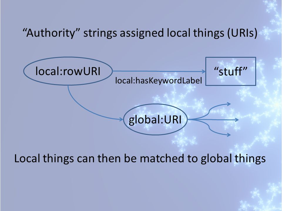 Authority strings assigned local things (URIs) local:rowURIstuff local:hasKeywordLabel global:URI Local things can then be matched to global things