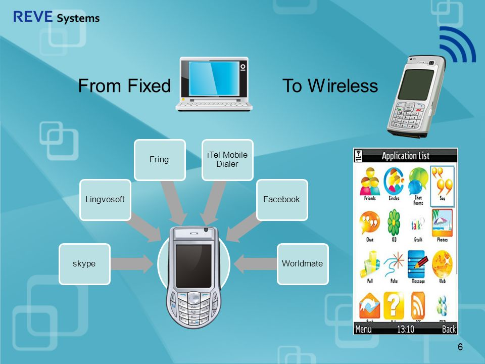 Everyone is going Wireless - VoIP is no exception Sanjit
