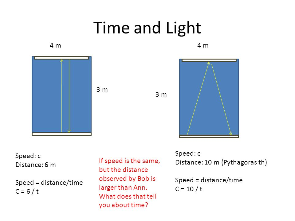 Time and Light Speed: c Distance: 6 m Speed = distance/time C = 6 / t 4 m 3 m Speed: c Distance: 10 m (Pythagoras th) Speed = distance/time C = 10 / t If speed is the same, but the distance observed by Bob is larger than Ann.