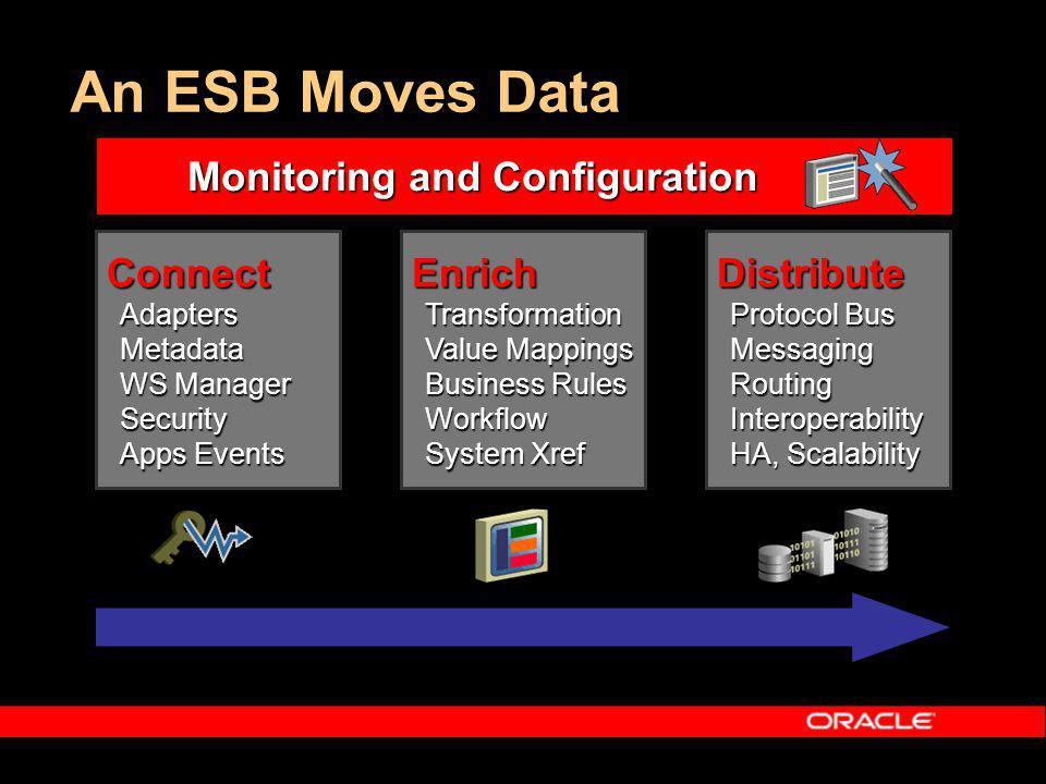 Sandor Nieuwenhuijs Manh-Kiet Yap Oracle Fusion Middleware Product