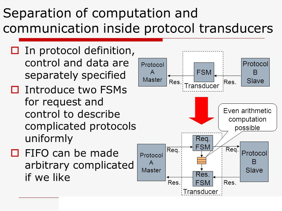 25 Separation of computation and communication inside protocol transducers In protocol definition, control and data are separately specified Introduce two FSMs for request and control to describe complicated protocols uniformly FIFO can be made arbitrary complicated if we like Protocol A Master Protocol B Slave Res.