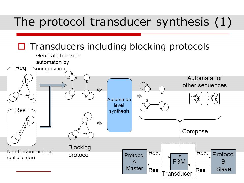 31 The protocol transducer synthesis (1) Transducers including blocking protocols Protocol A Master Protocol B Slave Req.