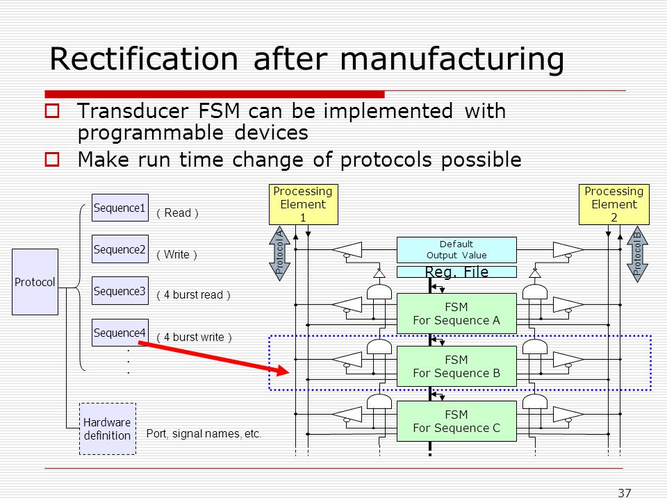 37 Rectification after manufacturing Transducer FSM can be implemented with programmable devices Make run time change of protocols possible Protocol Sequence1 Sequence2 Sequence3 Sequence4 Hardware definition Read Write 4 burst read 4 burst write Port, signal names, etc.