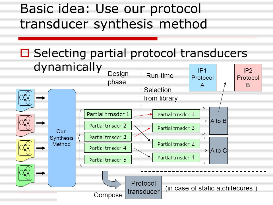 45 Basic idea: Use our protocol transducer synthesis method Selecting partial protocol transducers dynamically Our Synthesis Method Partial trnsdcr 1 Partial trnsdcr 2 Partial trnsdcr 3 Partial trnsdcr 4 Partial trnsdcr 5 Design phase Run time IP1 Protocol A IP2 Protocol B A to B Partial trnsdcr 1 Partial trnsdcr 3 Selection from library Protocol transducer Compose (in case of static atchitecures Partial trnsdcr 2 Partial trnsdcr 4 A to C