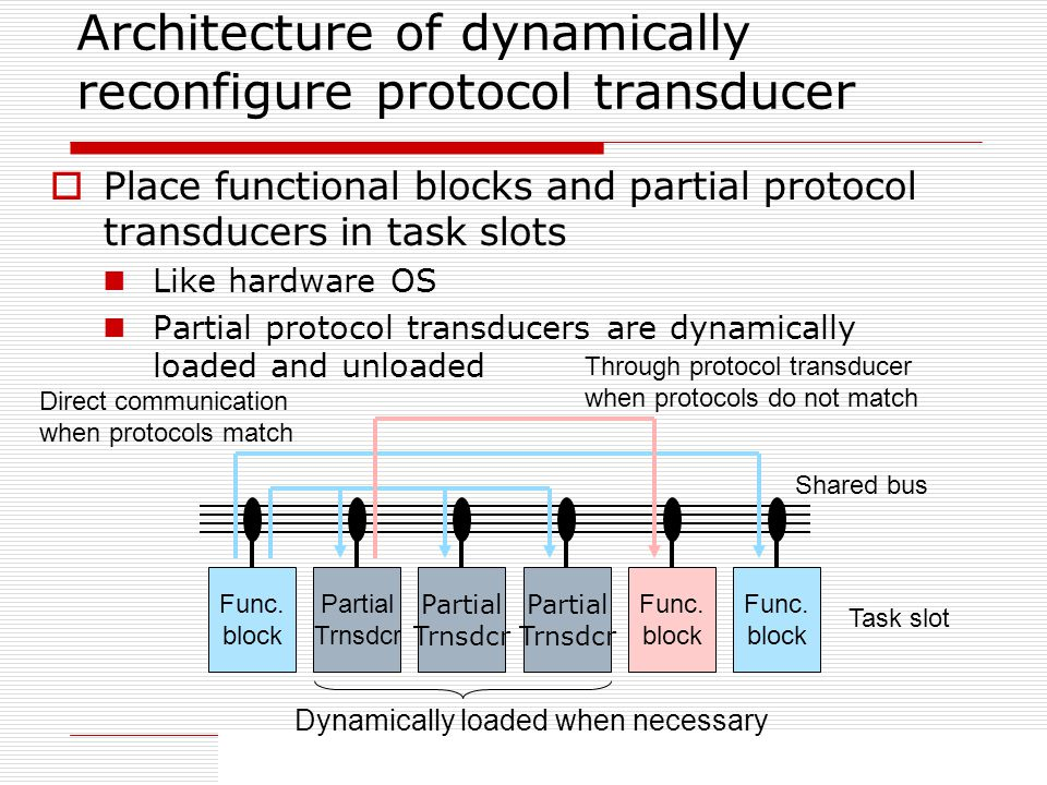 46 Architecture of dynamically reconfigure protocol transducer Place functional blocks and partial protocol transducers in task slots Like hardware OS Partial protocol transducers are dynamically loaded and unloaded Func.