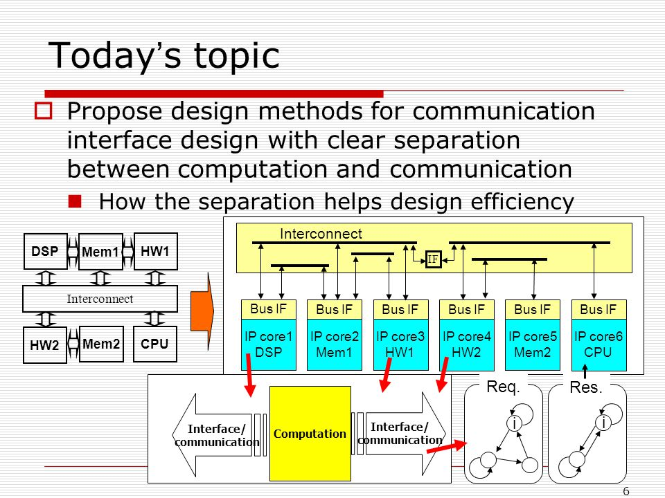 6 Propose design methods for communication interface design with clear separation between computation and communication How the separation helps design efficiency Today s topic IP core1 DSP Bus IF Interconnect CPU HW1 DSP Interconnect Mem1 Mem2 HW2 IP core2 Mem1 Bus IF IP core3 HW1 Bus IF IP core4 HW2 Bus IF IP core5 Mem2 Bus IF IP core6 CPU Bus IF IF Interface/ communication Computation Interface/ communication i i Res.