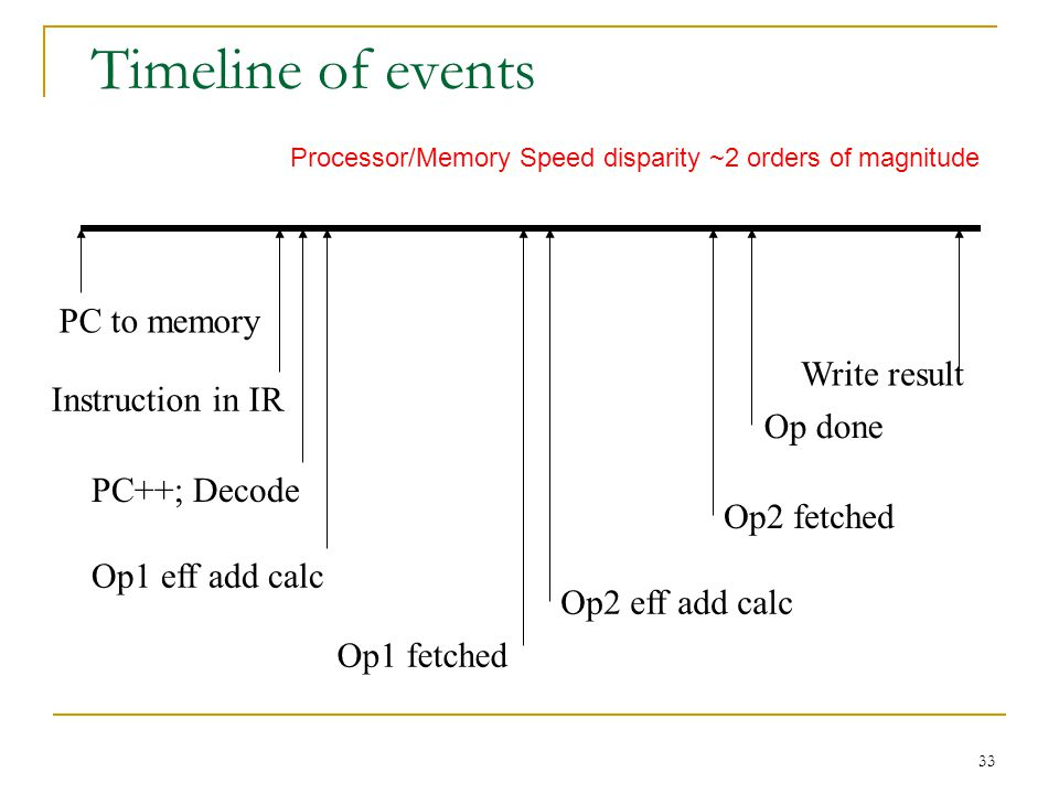 33 Timeline of events PC to memory Instruction in IR PC++; Decode Op1 eff add calc Op1 fetched Op2 eff add calc Op2 fetched Op done Write result Processor/Memory Speed disparity ~2 orders of magnitude