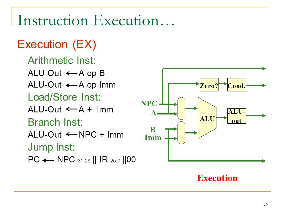 36 Instruction Execution… Execution (EX) Arithmetic Inst: ALU-Out A op B ALU-Out A op Imm Load/Store Inst: ALU-Out A + Imm Branch Inst: ALU-Out NPC + Imm Jump Inst: PC NPC || IR 25-0 ||00 Imm NPC ALU- out ALU Zero.