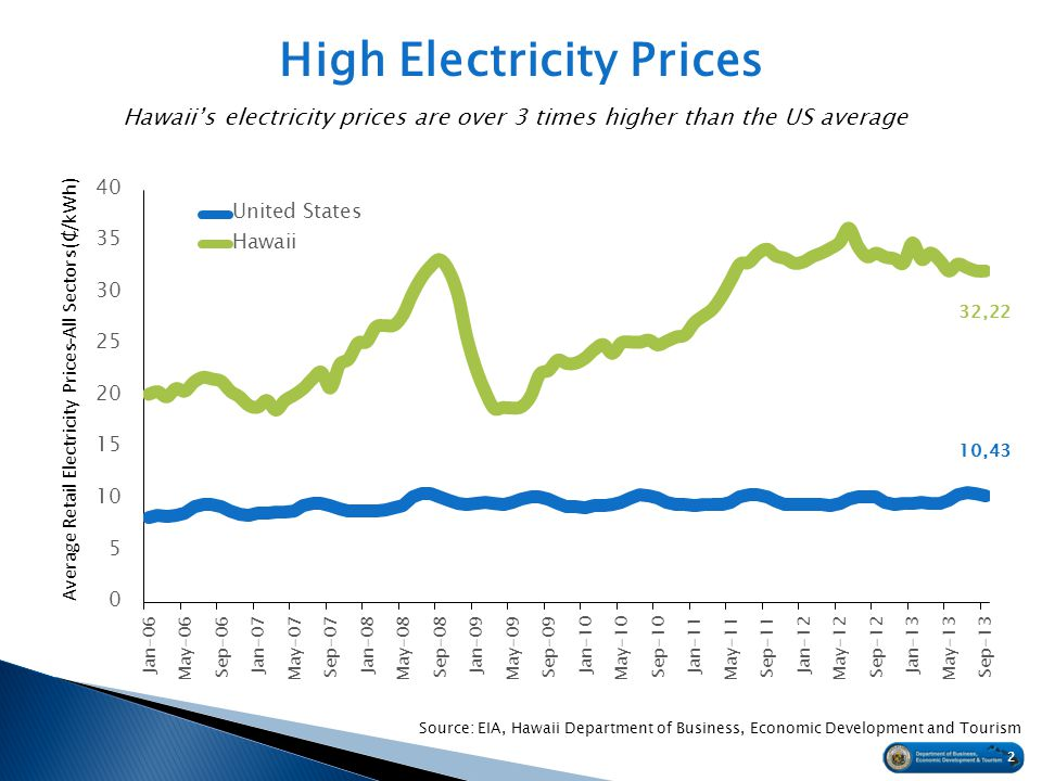 High Electricity Prices Hawaiis electricity prices are over 3 times higher than the US average 22 Source: EIA, Hawaii Department of Business, Economic Development and Tourism Average Retail Electricity Prices-All Sectors (/kWh)