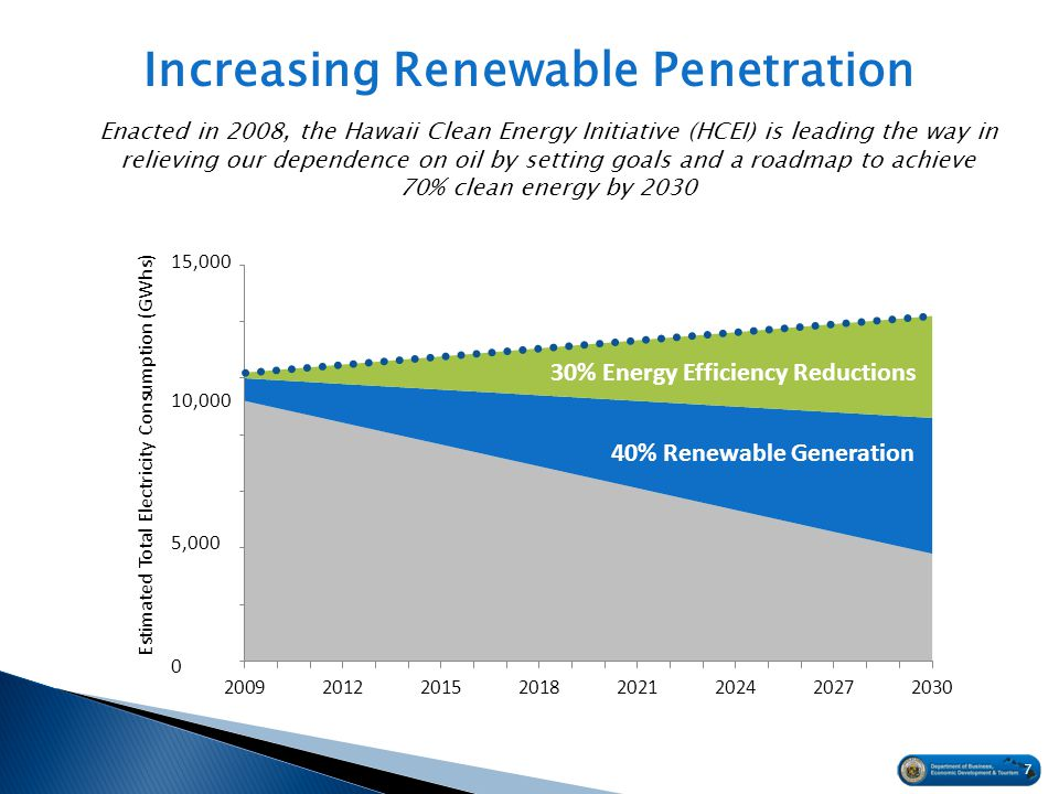 Increasing Renewable Penetration Enacted in 2008, the Hawaii Clean Energy Initiative (HCEI) is leading the way in relieving our dependence on oil by setting goals and a roadmap to achieve 70% clean energy by Estimated Total Electricity Consumption (GWhs) 15,000 10,000 5, % Energy Efficiency Reductions 40% Renewable Generation