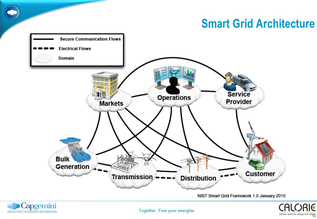 Together. Free your energies Smart Grid Architecture 10