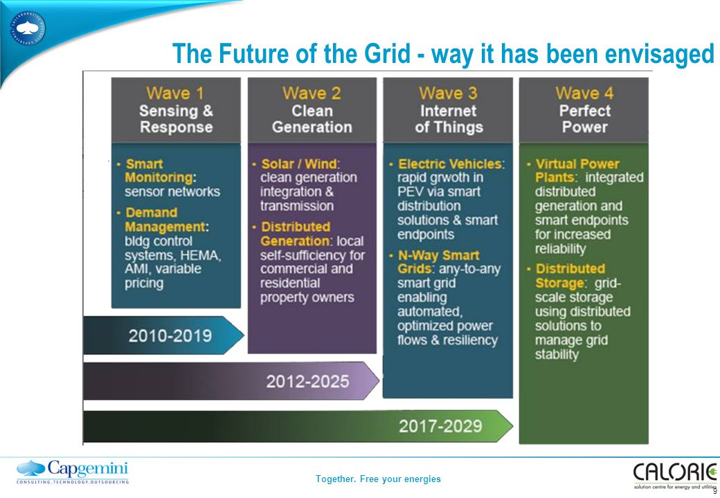 Together. Free your energies The Future of the Grid - way it has been envisaged 9