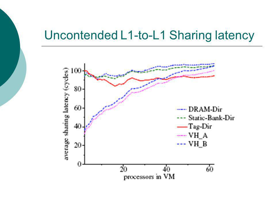 Uncontended L1-to-L1 Sharing latency