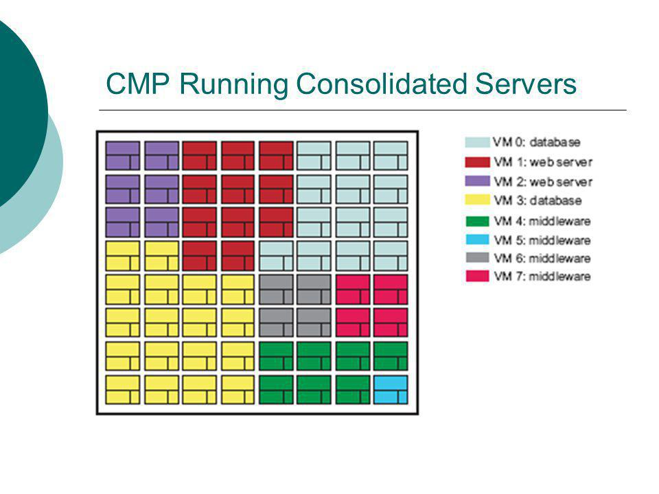 CMP Running Consolidated Servers