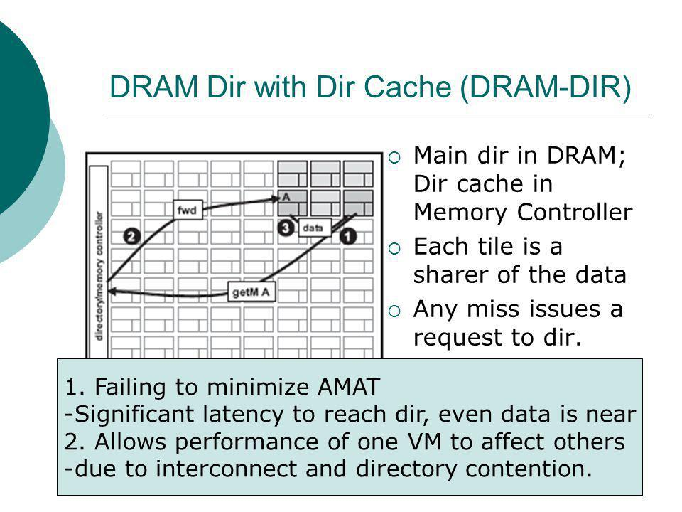DRAM Dir with Dir Cache (DRAM-DIR) Main dir in DRAM; Dir cache in Memory Controller Each tile is a sharer of the data Any miss issues a request to dir.
