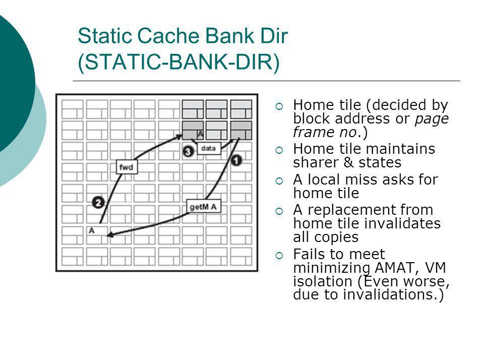 Static Cache Bank Dir (STATIC-BANK-DIR) Home tile (decided by block address or page frame no.) Home tile maintains sharer & states A local miss asks for home tile A replacement from home tile invalidates all copies Fails to meet minimizing AMAT, VM isolation (Even worse, due to invalidations.)