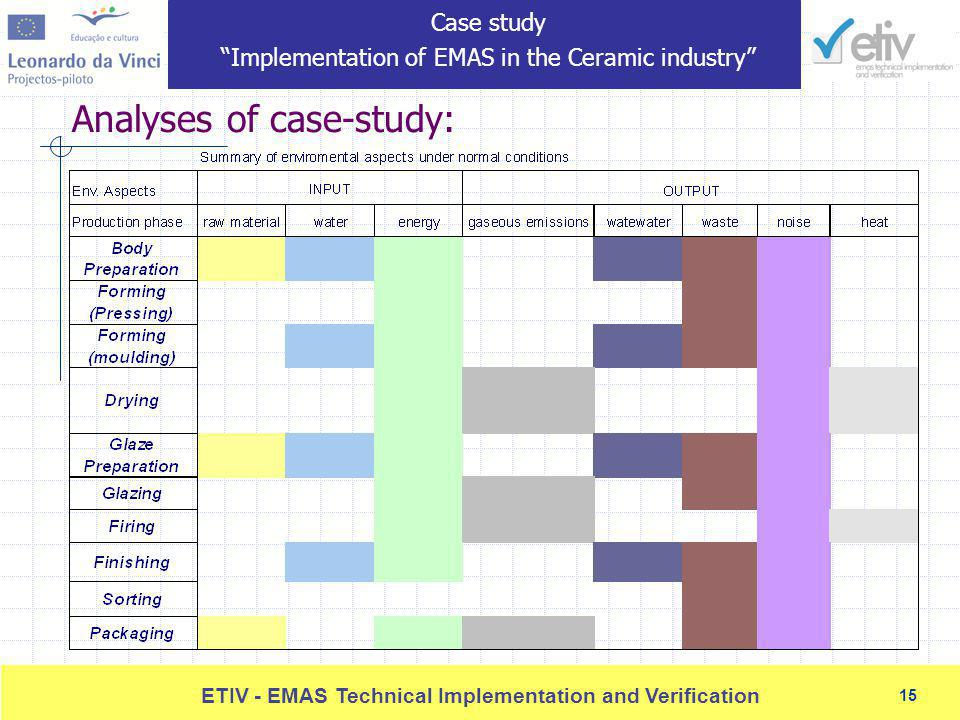 15 ETIV - EMAS Technical Implementation and Verification 15 Analyses of case-study: Case study Implementation of EMAS in the Ceramic industry
