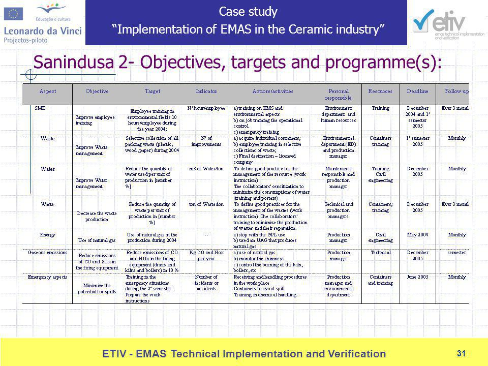 31 ETIV - EMAS Technical Implementation and Verification 31 Sanindusa 2- Objectives, targets and programme(s): Case study Implementation of EMAS in the Ceramic industry